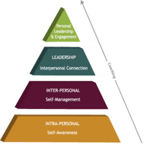 EQ Pyramid Graphic 298x300 Part of Emotional Intelligence is Self Awareness...Unfortunately, Not Everyone Knows That!